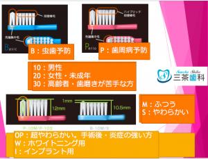 三茶歯科おすすめの歯磨きグッズ(前編)